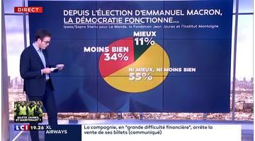 Les Français toujours aussi défiants envers nos institutions ?