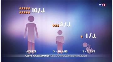 Après le scandale des œufs contaminés, la consommation a-t-elle évoluée ?